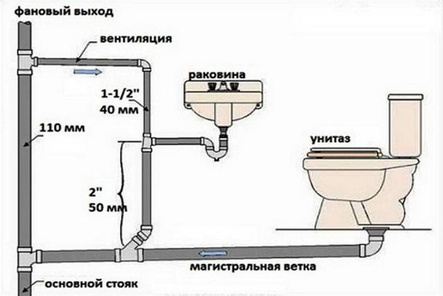 Простая схема канализации для частного одноэтажного дома 3