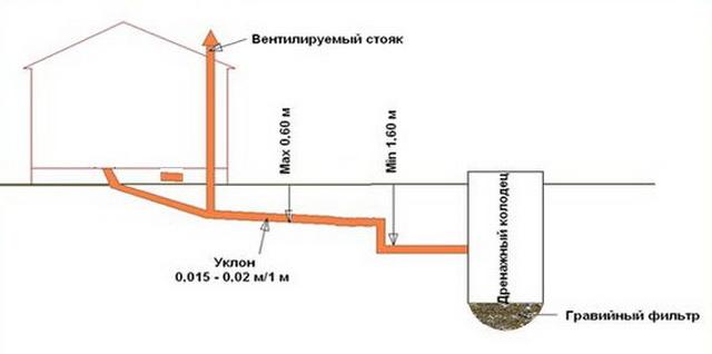 Простая схема канализации для частного одноэтажного дома 5