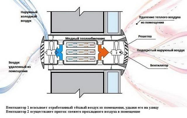 Вентиляция в частном доме своими руками - схемы 5